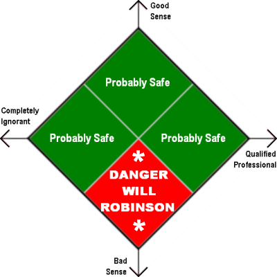 Do-It-Yourself Danger Grid