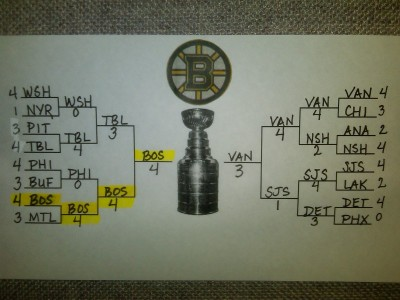 My playoff bracket, complete at last